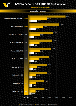 NVIDIA-GeForce-GTX-1080-Overclocking-3DMark-Performance