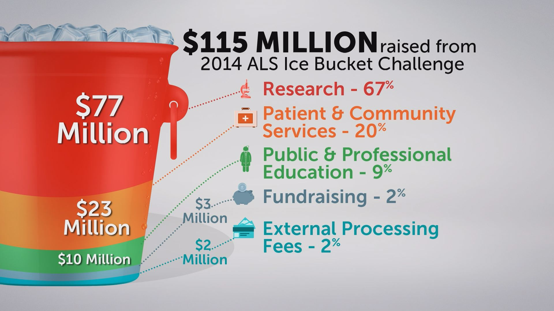 Image result for als research 2015