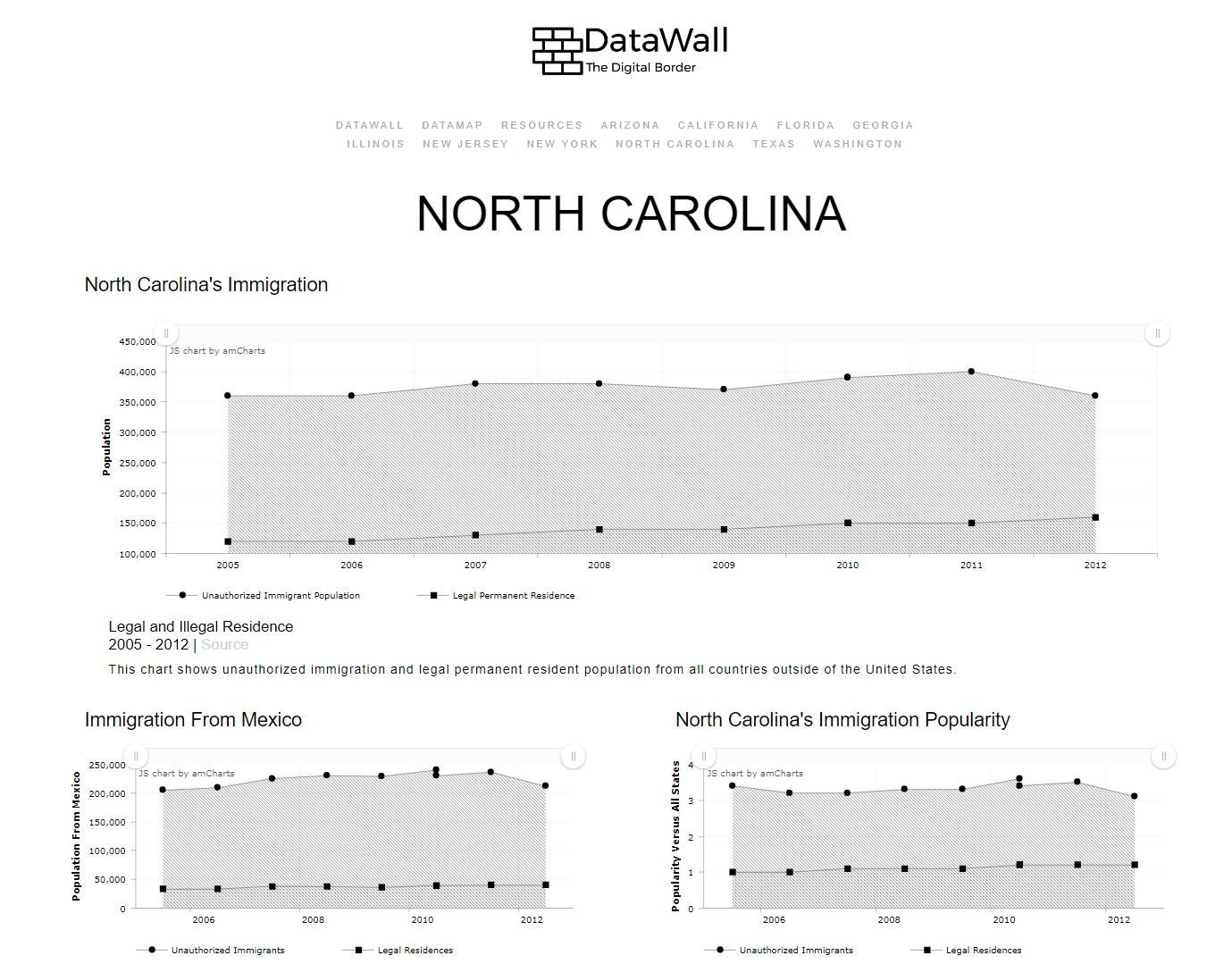 dataWall_NC